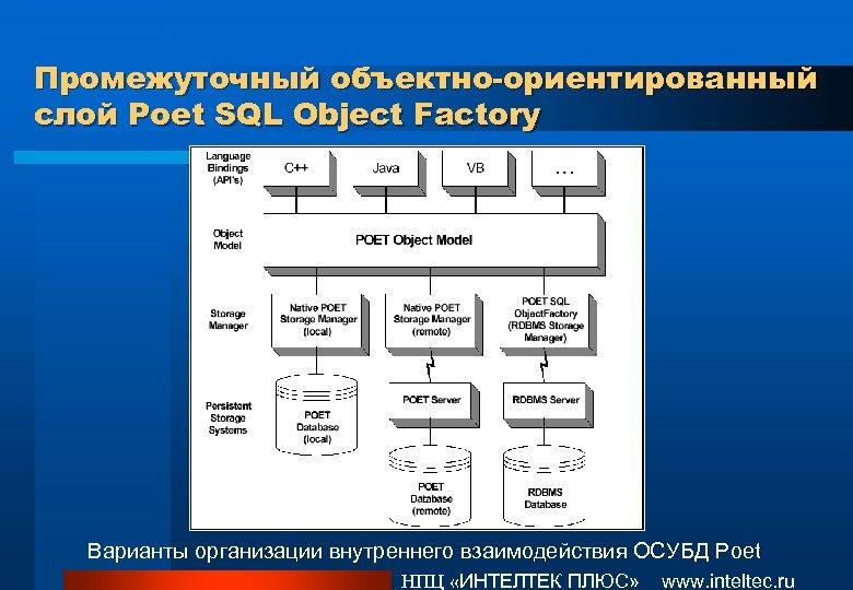 Промежуточный объектно-ориентированный слой Poet SQL Object Factory Варианты организации внутреннего взаимодействия ОСУБД Poet НПЦ