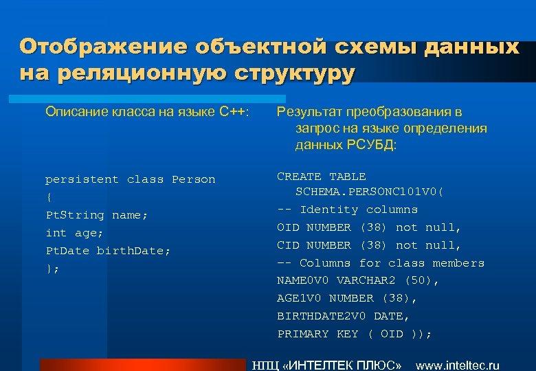 Отображение объектной схемы данных на реляционную структуру Описание класса на языке C++: Результат преобразования
