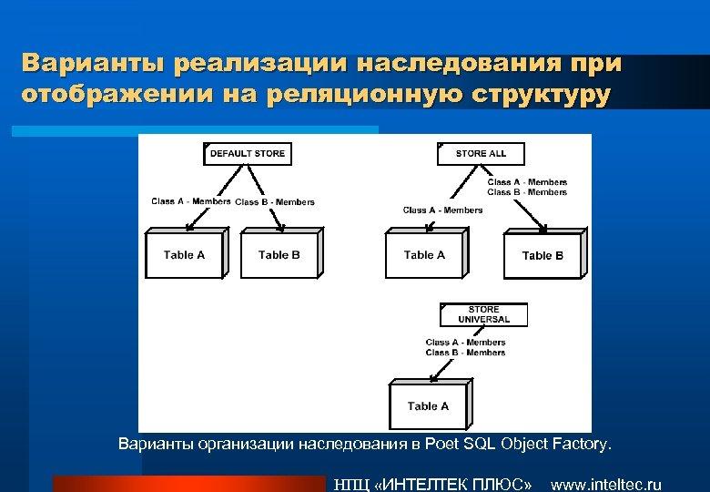 Варианты реализации наследования при отображении на реляционную структуру Варианты организации наследования в Poet SQL
