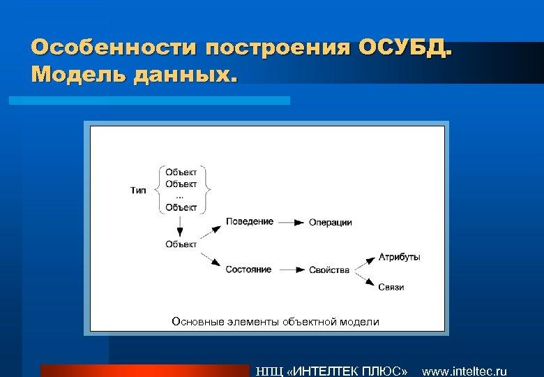 Особенности построения ОСУБД. Модель данных. Основные элементы объектной модели НПЦ «ИНТЕЛТЕК ПЛЮС» www. inteltec.