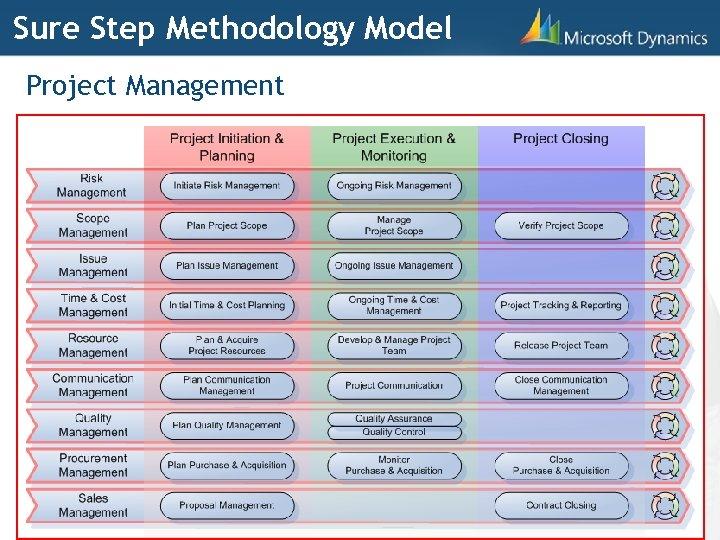 Sure Step Methodology Model Project Management