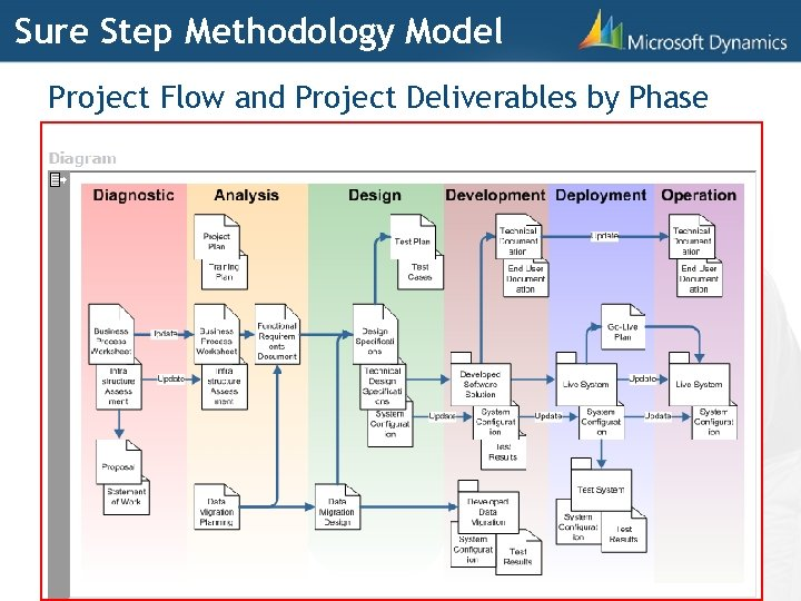 Sure Step Methodology Model Project Flow and Project Deliverables by Phase