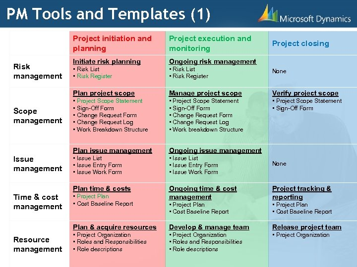 PM Tools and Templates (1) Project initiation and planning Resource management None Manage project