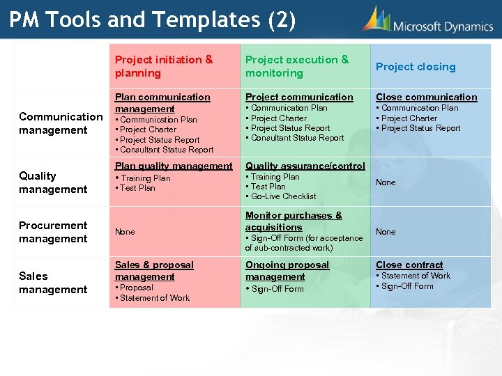 PM Tools and Templates (2) Project initiation & planning Communication management Quality management Procurement