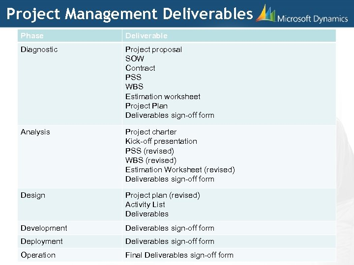Project Management Deliverables Phase Deliverable Diagnostic Project proposal SOW Contract PSS WBS Estimation worksheet