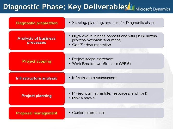 Diagnostic Phase: Key Deliverables Diagnostic preparation • Scoping, planning, and cost for Diagnostic phase