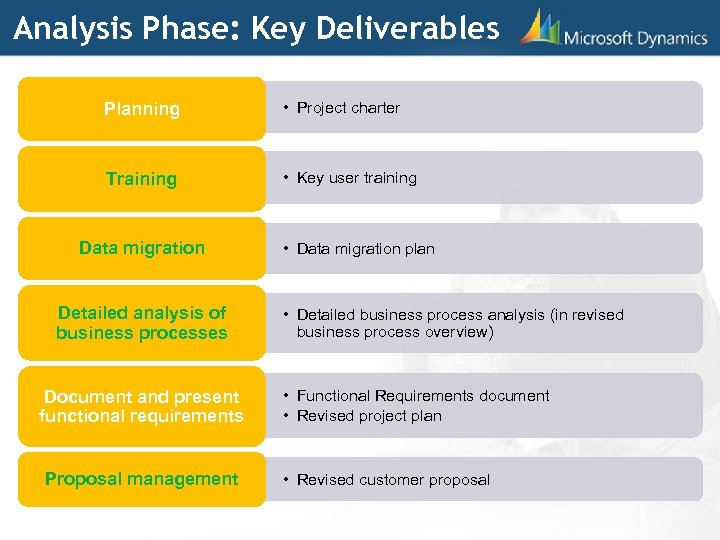 Analysis Phase: Key Deliverables Planning • Project charter Training • Key user training Data