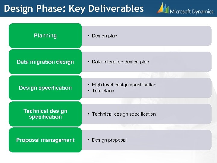 Design Phase: Key Deliverables Planning Data migration design • Design plan • Data migration