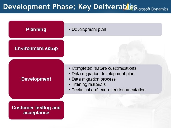 Development Phase: Key Deliverables Planning • Development plan Environment setup Development Customer testing and