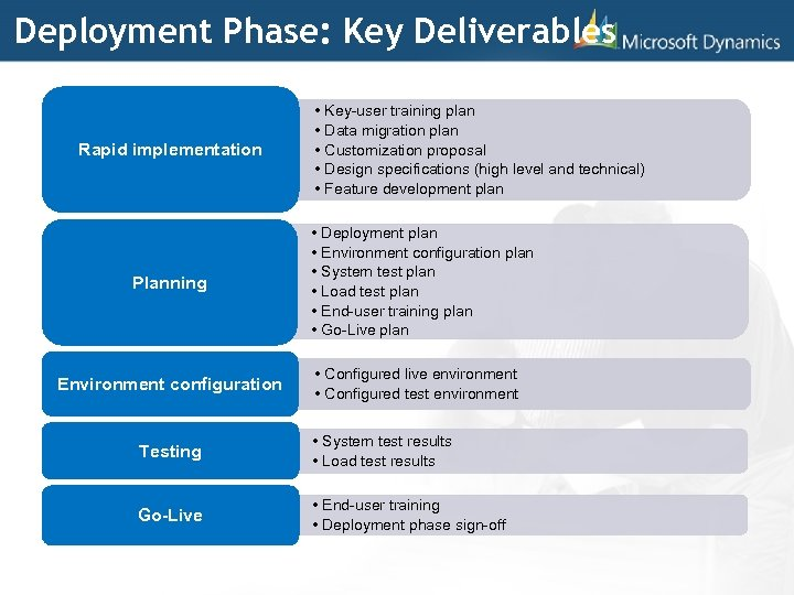 Deployment Phase: Key Deliverables Rapid implementation Planning Environment configuration • Key-user training plan •