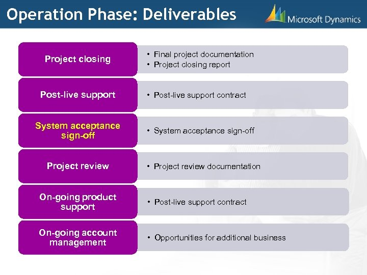 Operation Phase: Deliverables Project closing Post-live support System acceptance sign-off Project review • Final