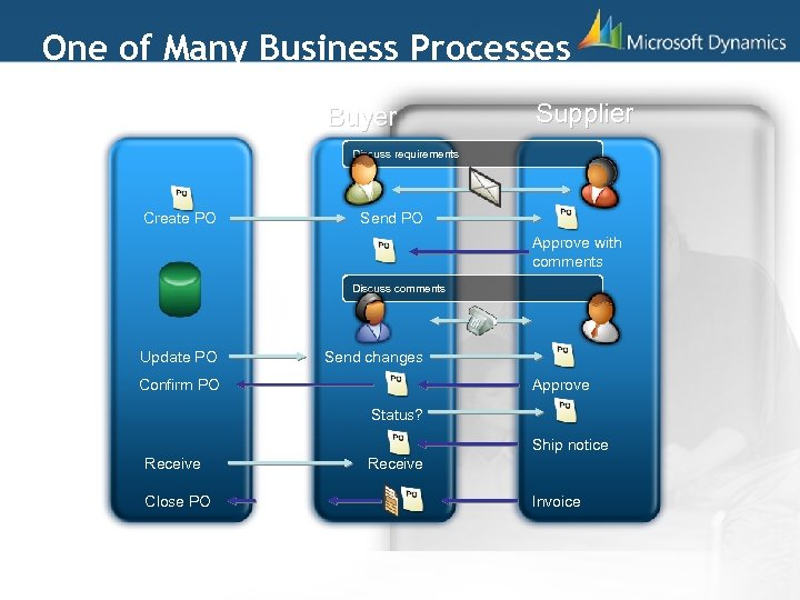 One of Many Business Processes Buyer ERP Supplier Discuss requirements Create PO Initiate project