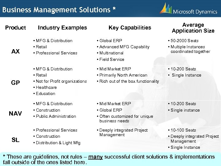 Business Management Solutions * Product AX GP NAV SL Industry Examples Key Capabilities Average