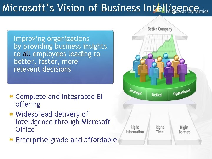 Microsoft's Vision of Business Intelligence Improving organizations by providing business insights to all employees