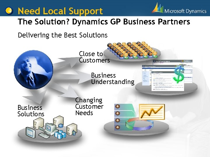 4 Need Local Support The Solution? Dynamics GP Business Partners Delivering the Best Solutions