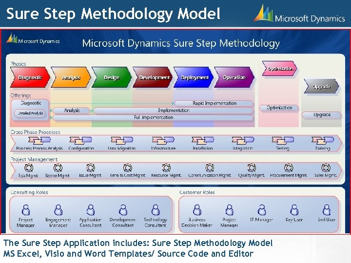 Sure Step Methodology Model The Sure Step Application includes: Sure Step Methodology Model MS