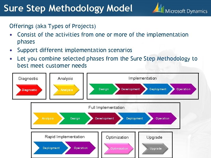 Sure Step Methodology Model Offerings (aka Types of Projects) • Consist of the activities