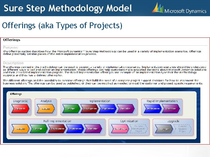 Sure Step Methodology Model Offerings (aka Types of Projects)