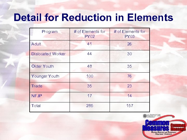 Detail for Reduction in Elements Program # of Elements for PY 02 # of