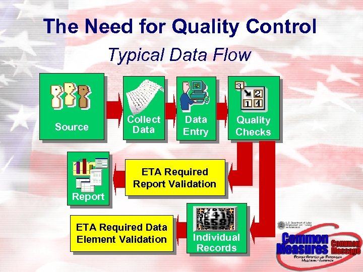 The Need for Quality Control Typical Data Flow Source Collect Data Quality Entry Checks