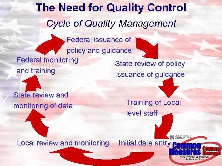 The Need for Quality Control Cycle of Quality Management Federal issuance of policy and