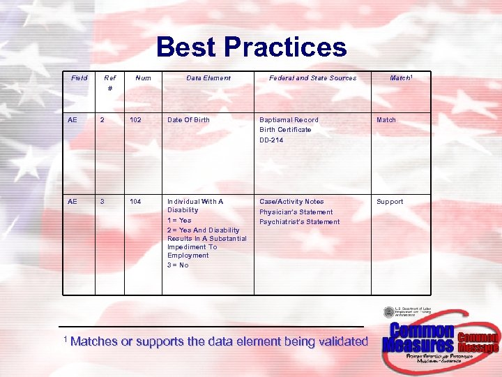 Best Practices Field Ref # Num Data Element Federal and State Sources Match 1