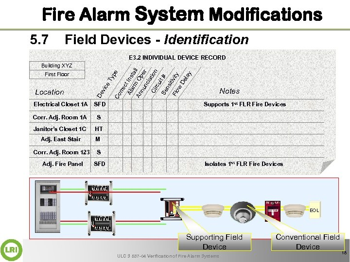 Fire Alarm System Modifications 5. 7 Field Devices - Identification E 3. 2 INDIVIDUAL
