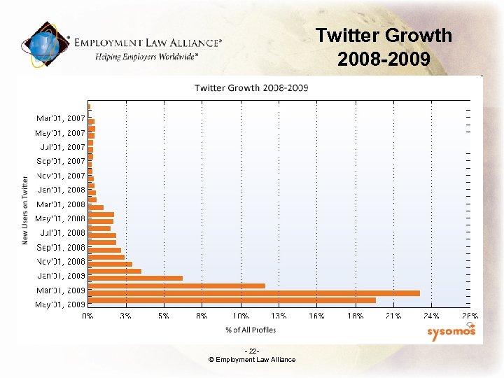 Twitter Growth 2008 -2009 - 22© Employment Law Alliance