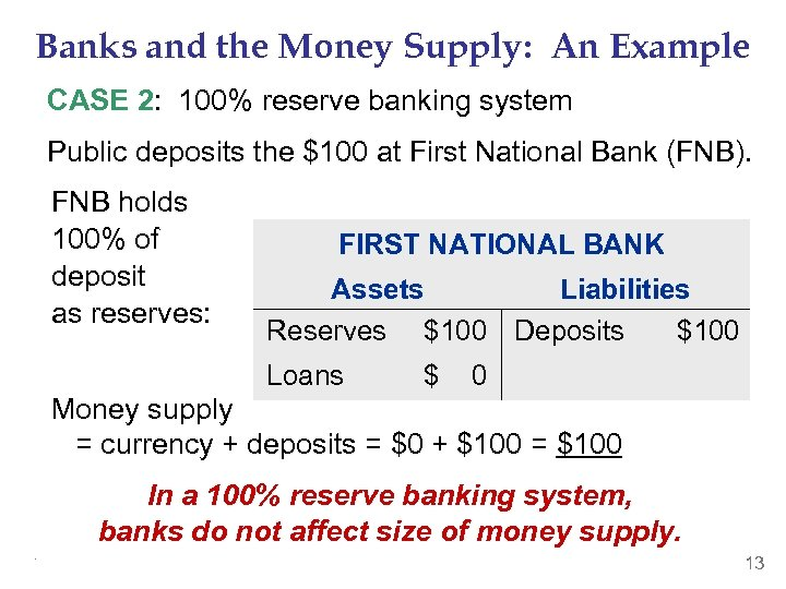 Banks and the Money Supply: An Example CASE 2: 100% reserve banking system Public