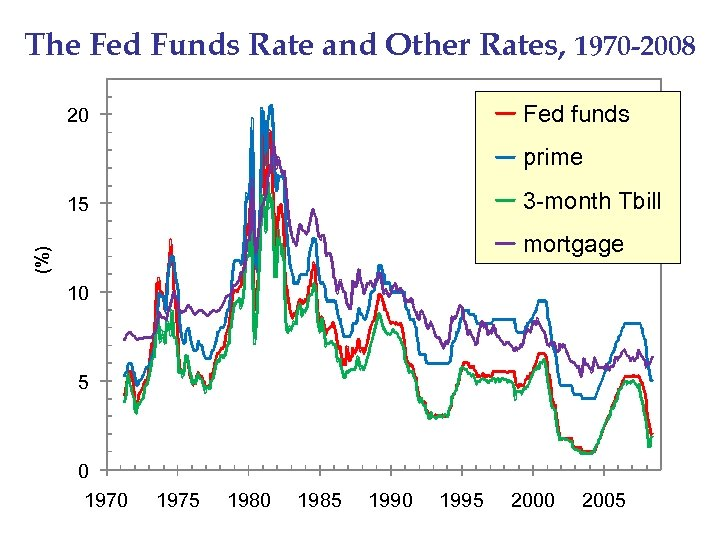The Fed Funds Rate and Other Rates, 1970 -2008 Fed funds 20 prime 3