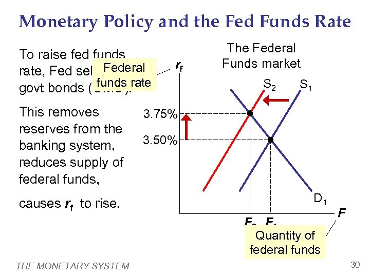 Monetary Policy and the Fed Funds Rate To raise fed funds rate, Fed sells