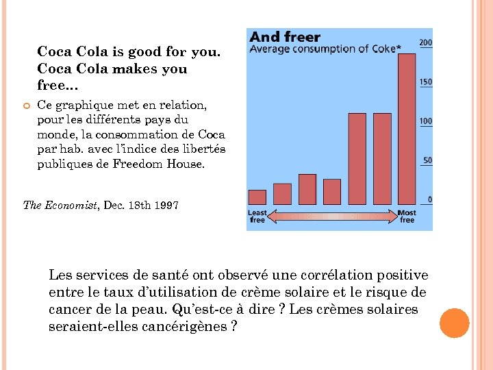 Coca Cola is good for you. Coca Cola makes you free… Ce graphique met