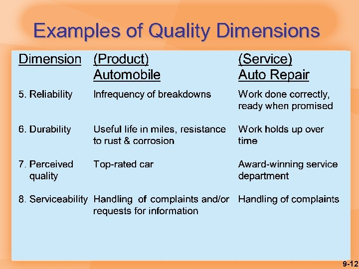 Examples of Quality Dimensions 9 -12