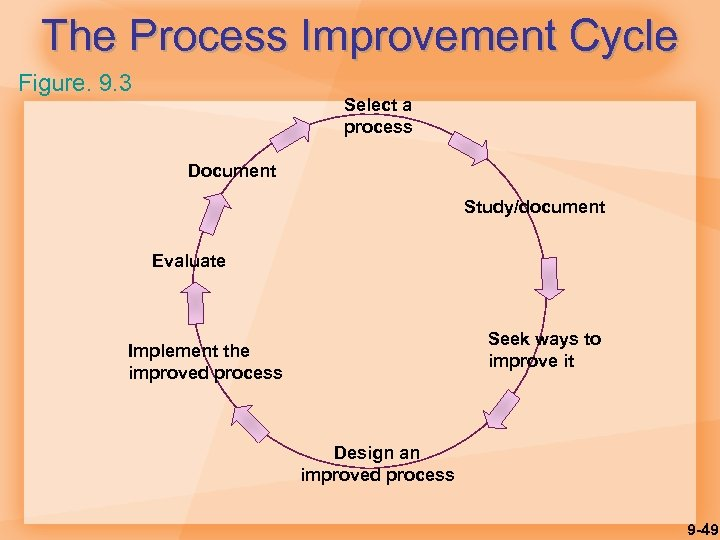 The Process Improvement Cycle Figure. 9. 3 Select a process Document Study/document Evaluate Seek