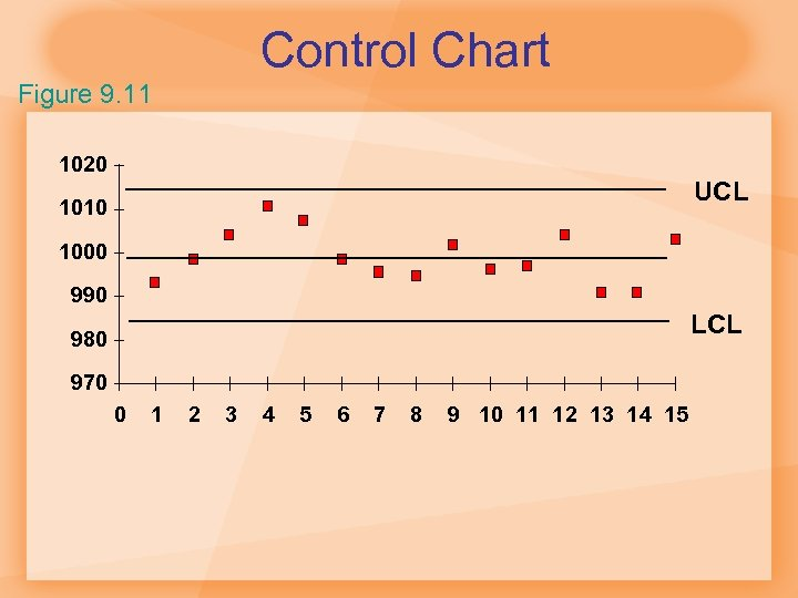 Control Chart Figure 9. 11 1020 UCL 1010 1000 990 LCL 980 970 0