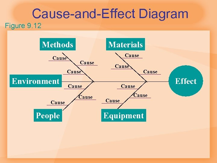 Cause-and-Effect Diagram Figure 9. 12 Methods Cause Materials Cause Environment Cause People Cause Cause