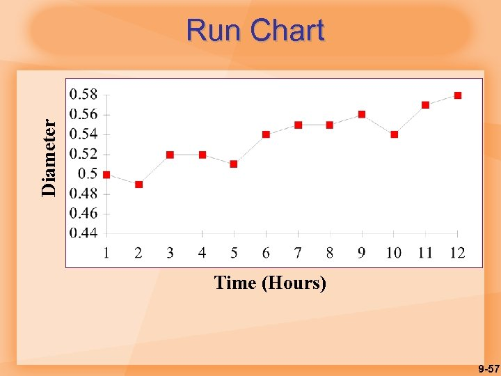 Diameter Run Chart Time (Hours) 9 -57