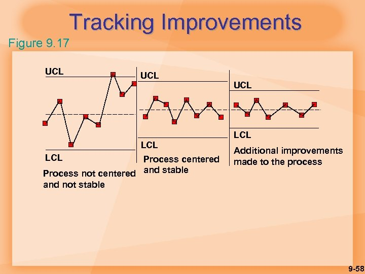 Tracking Improvements Figure 9. 17 UCL LCL Process centered Process not centered and stable