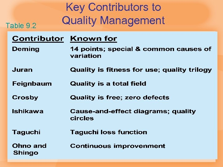 Table 9. 2 Key Contributors to Quality Management