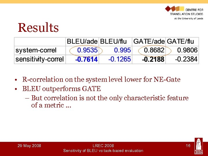 Results • R-correlation on the system level lower for NE-Gate • BLEU outperforms GATE