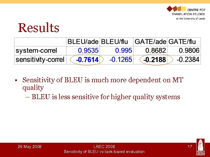 Results • Sensitivity of BLEU is much more dependent on MT quality – BLEU