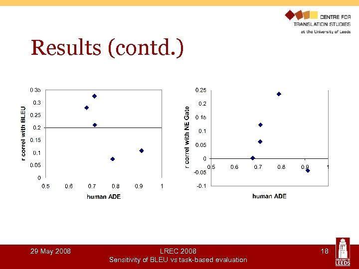 Results (contd. ) 29 May 2008 LREC 2008 Sensitivity of BLEU vs task-based evaluation