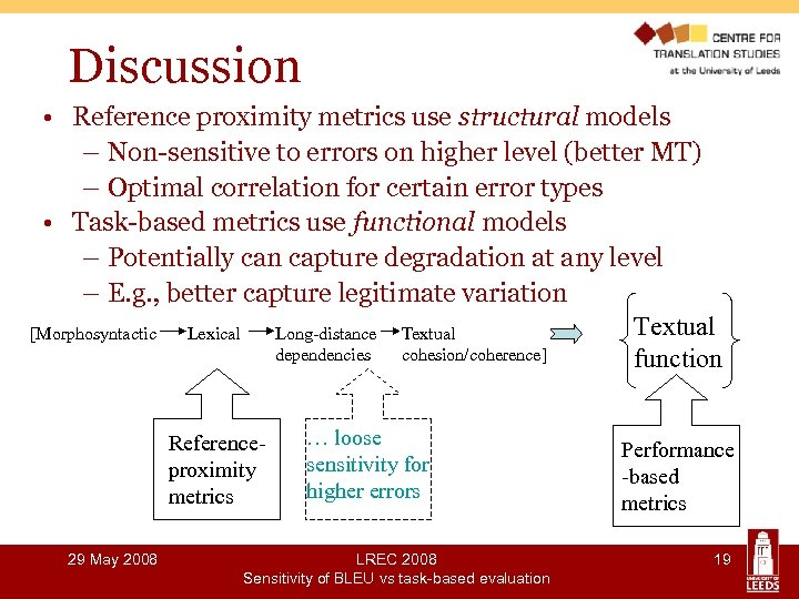 Discussion • Reference proximity metrics use structural models – Non-sensitive to errors on higher