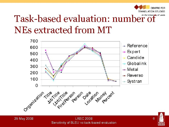 Task-based evaluation: number of NEs extracted from MT 29 May 2008 LREC 2008 Sensitivity