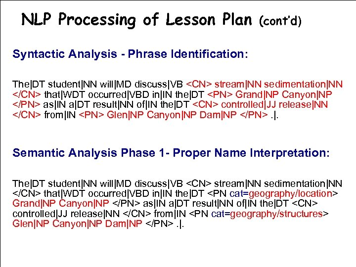 NLP Processing of Lesson Plan (cont'd) Syntactic Analysis - Phrase Identification: The|DT student|NN will|MD