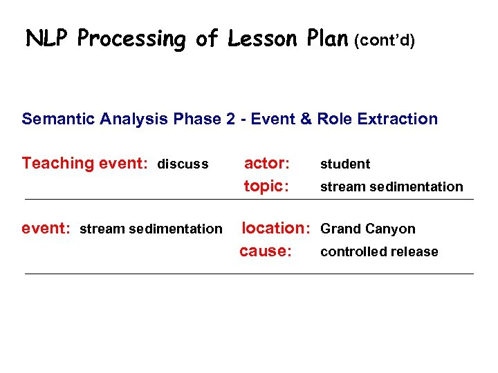 NLP Processing of Lesson Plan (cont'd) Semantic Analysis Phase 2 - Event & Role
