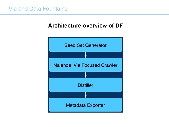 i. Via and Data Fountains Architecture overview of DF