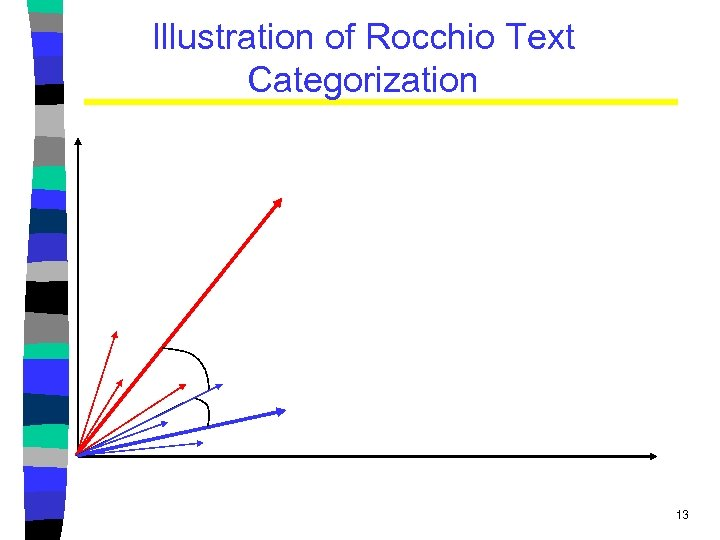 Illustration of Rocchio Text Categorization 13
