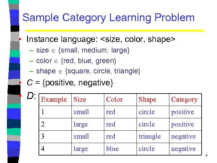 Sample Category Learning Problem • Instance language: <size, color, shape> – size {small, medium,