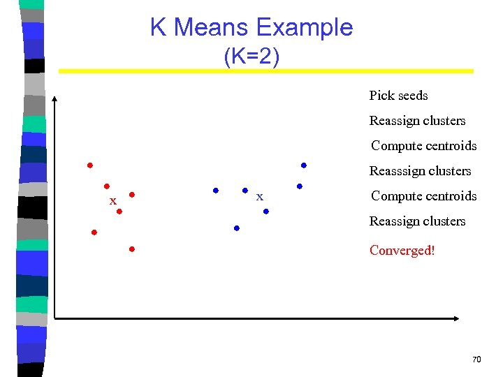 K Means Example (K=2) Pick seeds Reassign clusters Compute centroids Reasssign clusters x x